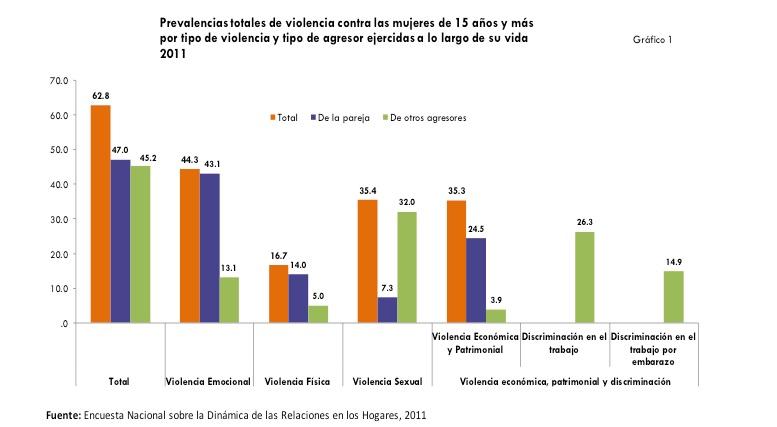 Base de Datos de agresores sexuales en los Estados