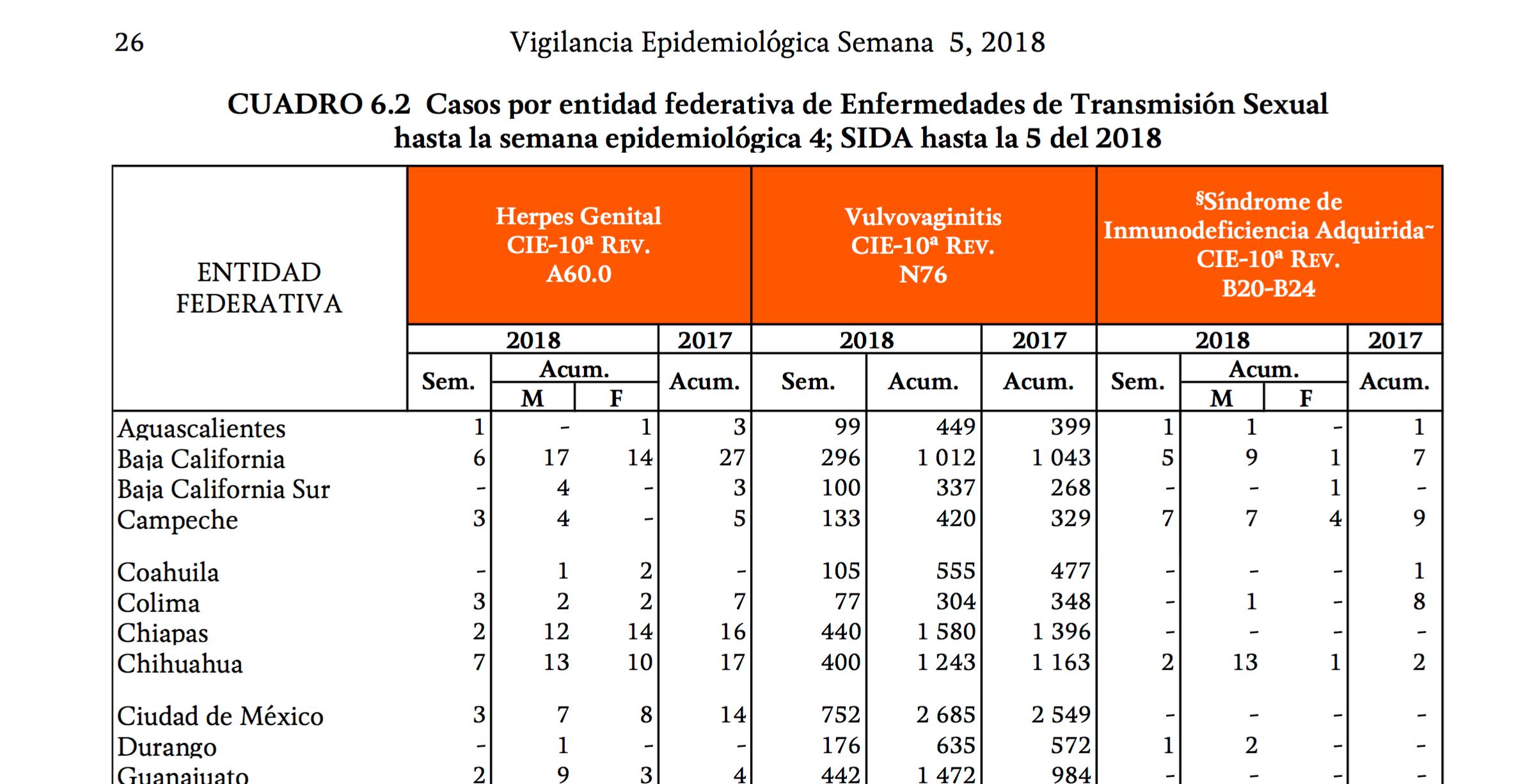 Aumentan casos de vih y sida en inicio de 2018 paginabierta - Liquido preseminal vih casos ...