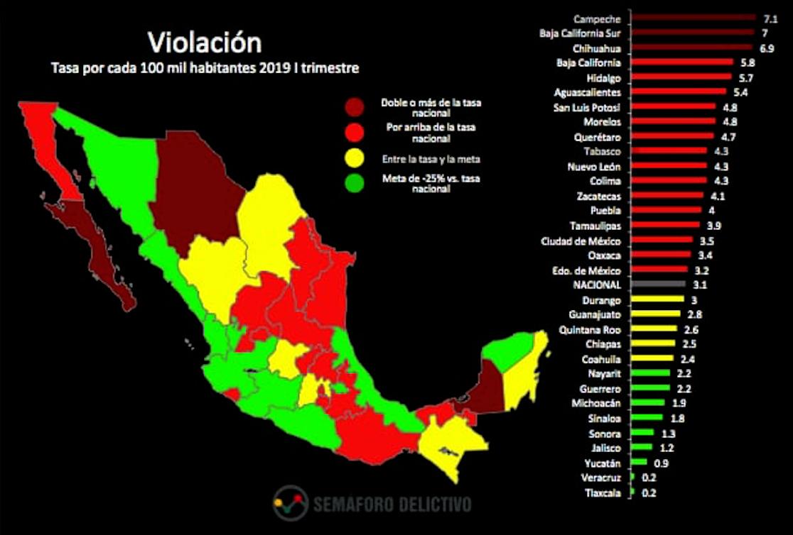 Campeche, primer lugar nacional en incidencia de violación