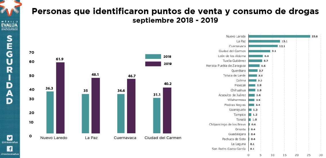 Ciudad del Carmen es un Foco Rojo de inseguridad