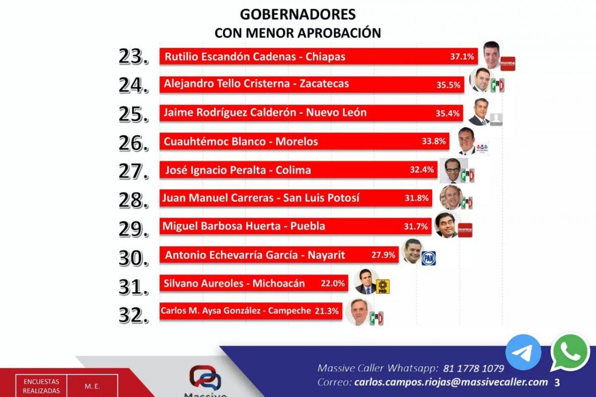Aysa González, último lugar en índice de aprobación y confianza